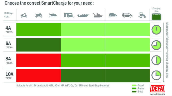 SmartCharge overview - Choose the right charger for your needs.