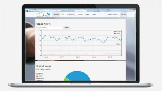 Skjermdump fra Cloudcharge som viser oversikt over strømforbruk