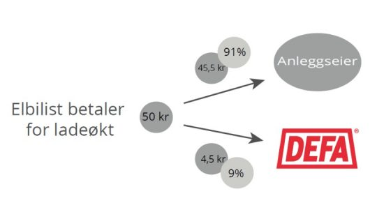 Lade I Norge revenue distribution illustration (91% to facility owner)