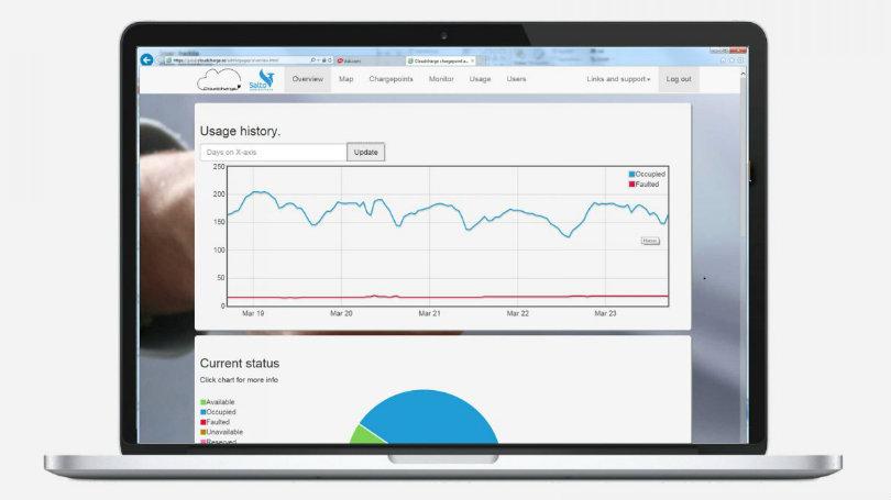 Skjermdump fra Cloudcharge som viser dashboard