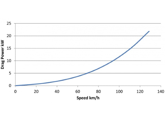 Graph showing effect of speed on drag for EV's