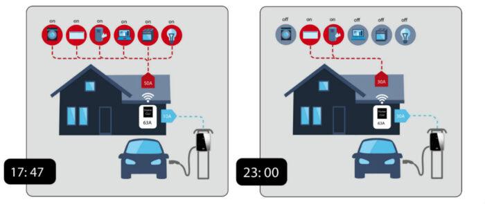 Illustrasjon av fulldynamisk lastbalansering i hus og hytte med homeCLU. Mer strøm til lading når annet forbruk er lavt.