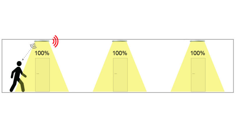 Illustrasjon av RF funksjonalitet - deteksjon og signal