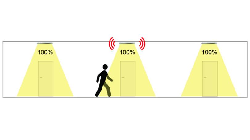 Illustrasjon av LedgeCircle RF funksjonalitet - signal til andre armaturer - korridor.